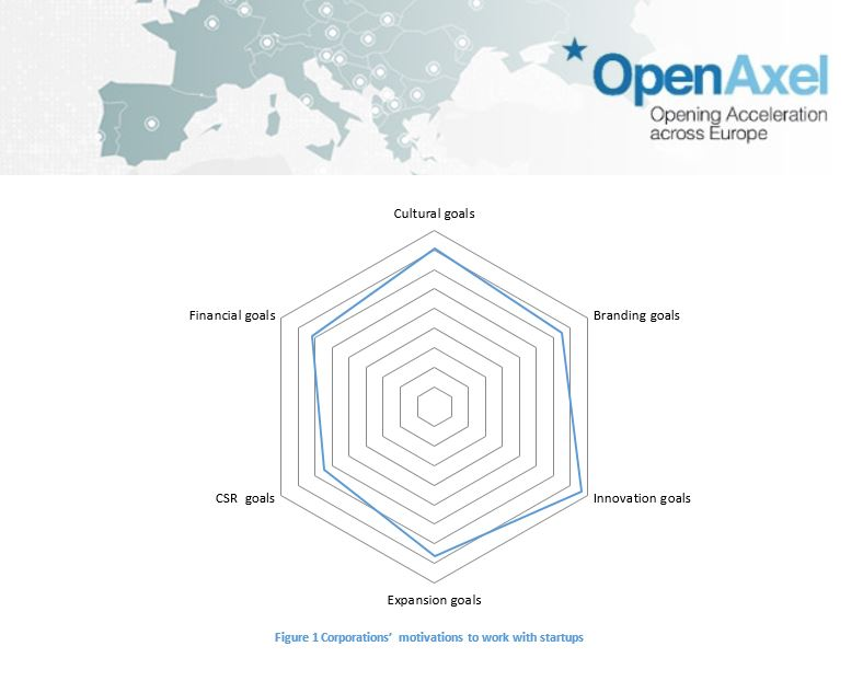 Collaborative innovation state of play in Europe: a view from Silicon Valley